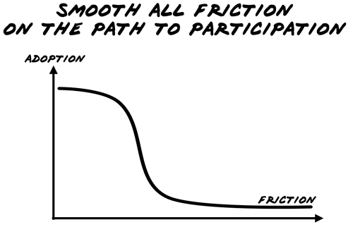 Cognitive Friction and System Adoption: Inversely Related