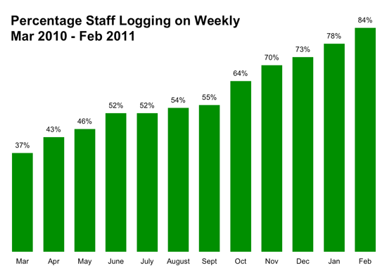 Bar chart: Increase in weekly intranet logons