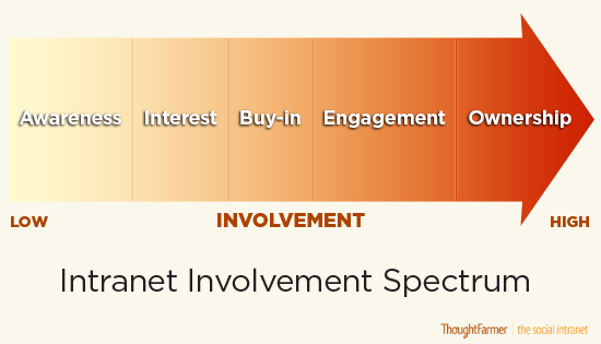 Spectrum of Intranet Involvement: Awareness, Interest, Buy-in, Engagement, Ownership