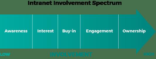 Intranet Involvement Spectrum