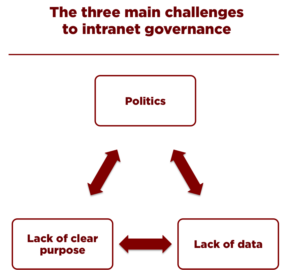 Three_challenges_of_intranet_governance