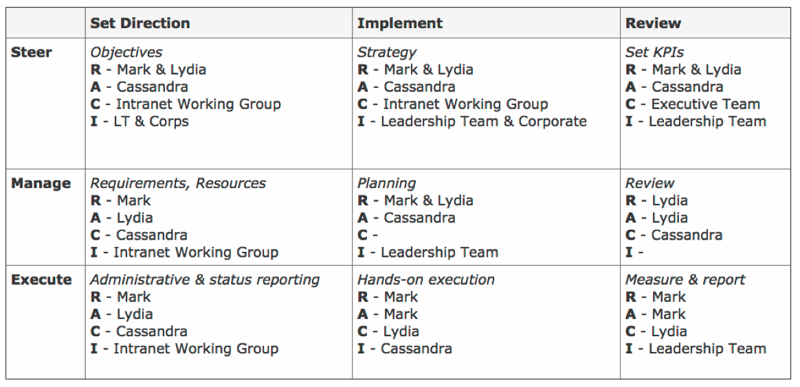 project planning 101  building your intranet project team