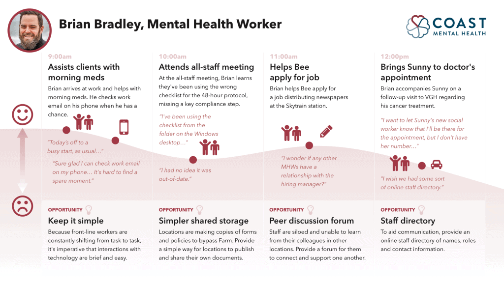 Coast mental health intranet